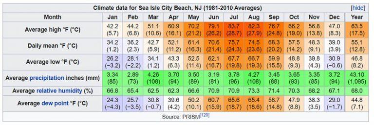 sea isle climate